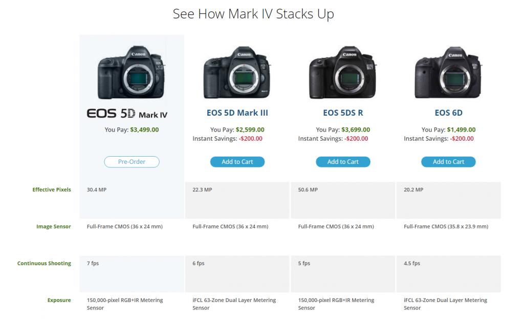porovnání Canon 5D mark IV, Canon 5D mark III, Canon 6D,