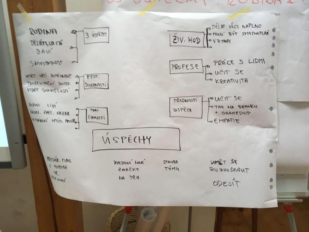 pracvni styly, psychologie, zdenek, kilian, otottima, kurz, transkační analýza v praxi